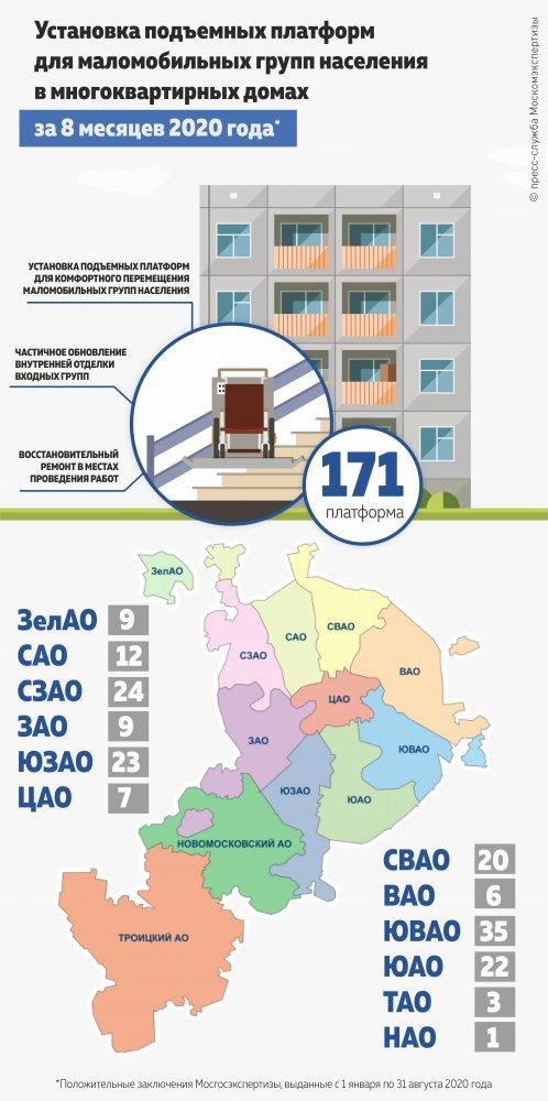 За 2020 год были утверждены более 170 проектов по установке платформ для маломобильных граждан в многоквартирных домах