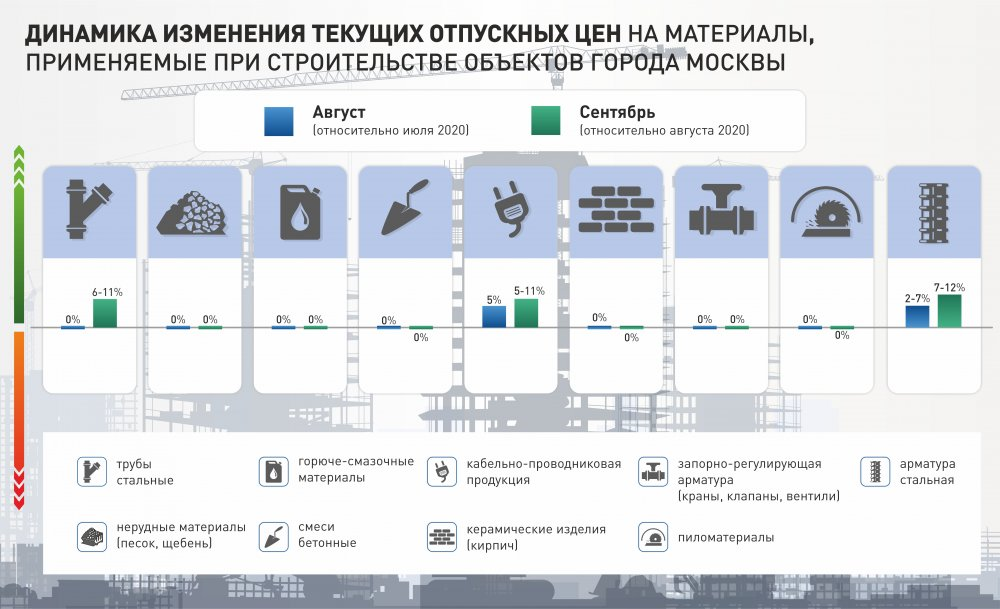Проведен мониторинг отпускных цен на строительные материалы в сентябре 2020 года