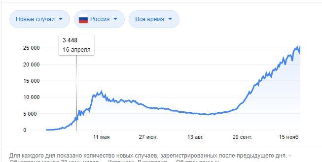Россию охватило максимальное число заболевших короновирусом за все время