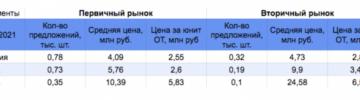 В Петербурге объём предложения на первичном рынке апартаментов снизился, а на вторичном вырос